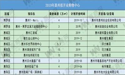 灿邦新天地、清泉城市广场……2019年惠州拟开业购物中心10个