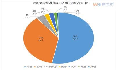 赢商盘点:2018年132家品牌首进郑州 零售、餐饮类占据榜首