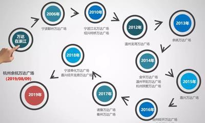 http://news.winshang.com/member/news/2018/12/7/20181271814257276566_1.jpg