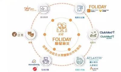 """复星旅文拟12月14日上市 """"买买买""""打造Foliday旅游生态"""