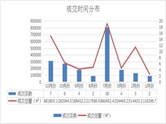 2017年南京商用土地盘点:共计出让46幅地块 成交总金额约837亿元