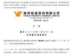 越秀地产1月合同销售额30.39亿元 竞得广州南沙灵山岛尖地块