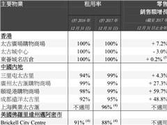 广州太古汇第四季度销售猛涨27% 已连续增长24个季度!