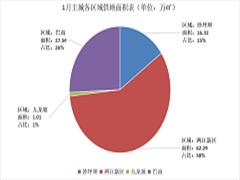 2018年1月重庆主城土地供应107.2万方  成交65.4万方