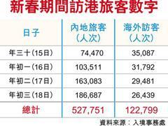 大批旅客访港 春节期间周生生营业额按年有双位数增长