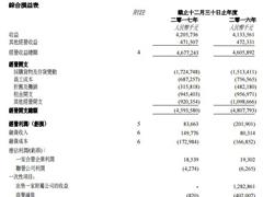 百盛集团2017年净亏损1.36亿元 全国共有44家百盛门店