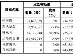 步步高集团向腾讯转让6%股份 向京东邦能转让5%股份
