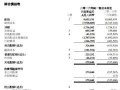 卜蜂莲花2017年净利润1.79亿元 全年开7家新大型超市