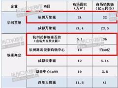 2017年购物中心业绩曝光:杭州万象城32亿、西单大悦城42亿
