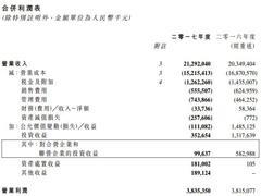 首创置业2017年净利润21.13亿 6家奥莱全年营业额达32.4亿元