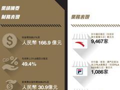 安踏体育2017年净利润30.88亿元 2018年安踏店有望达9800家