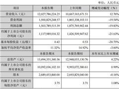 森马服饰2017年业绩快报:电商、儿童业务促进营收增至120亿