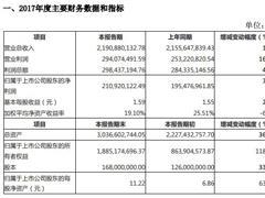 金逸影视业绩快报:2017年营业收入21.91亿元 净利润2.11亿元
