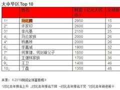 胡润全球富豪榜:腾讯马化腾身家2950亿成华人首富 马云第四