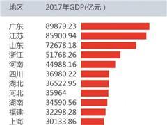 2017年GDP排行:广东总量持续第一 贵州增速首次第一