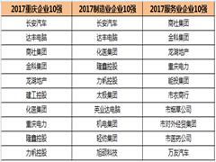 2017重庆企业100强榜单出炉 商社金科龙湖入围前五