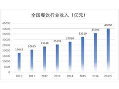 坐拥四万亿市场的中国餐饮行业 为何出不了一家千亿龙头