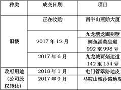 恒大、碧桂园和雅居乐半年在香港花107亿获取土地