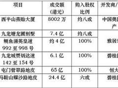 上市房企销售业绩梯次拉开 奥园等内地开发商竞投香港地块
