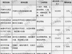 招商蛇口前2月签约销售金额190亿 单月斥资185亿拿9宗地