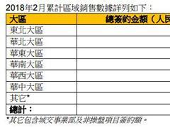 华润置地2月份投资物业实现租金收入约7.46亿元