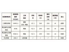 天津15亿挂牌东丽湖商住地 商业建面自持经营不低于6.5万�O
