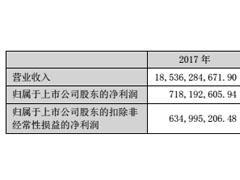 天虹股份2017净利增长37.03%超预期 得益于转型升级