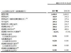 新秀丽2017年净利增长30.7%至3.34亿美元 净增设127家新店