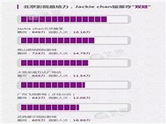 100亿元!中国内地电影市场二月票房创世界纪录!