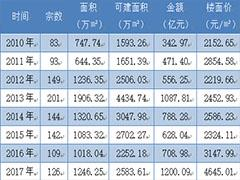 2017年重庆市房地产市场报告 渝北、巴南双桂联芳