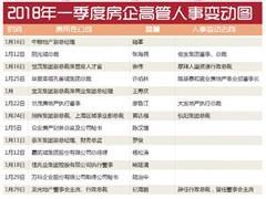 2018年一季度超30名房企高管离职、60名高管职务变动 涉及房企近40家