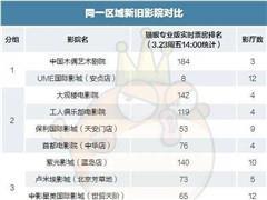 北京城区22家老影院现状调查:最高单日票房30万 最低刚过万