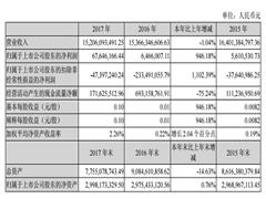 中百集团2017年利润同比增长128.78% 公司网点总数高达1130家