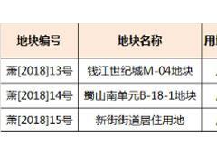杭州拍地三宗收金163.45亿元:保利499轮夺奥体地块