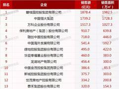 2018年1-3月中国房地产企业销售业绩TOP100榜单