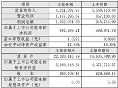 华侨城2017年度业绩快报:营收、净利润均双位数上涨