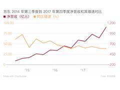 京东2017第4季度自营收入为1001亿 低于双11购物节GMV
