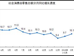 一季度社会消费品零售总额增长9.8% 网上零售额增长35.4%