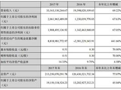 阳光城一年新增负债超800亿元 利息支出70亿资金链紧