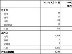 六福集团1-3月同店销售增长16% 内地净增14家门店