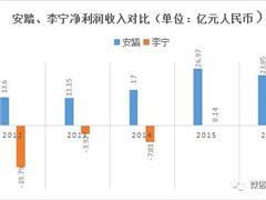 """安踏和李宁十年""""恩怨"""":消费升级背景下谁能上位?"""