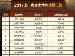 """2017上市房企""""地主""""排行榜:六家破万亿 恒大成大地主"""