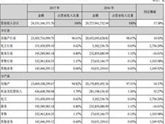 泰禾集团总资产破2000亿 2017年营收、净利双增长