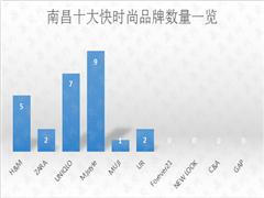 仍在发展中的南昌快时尚MJstyle位居第一 还有这些品牌暂未落地