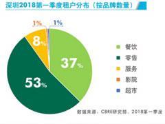 一季度深圳零售物业报告:3个商业项目入市、新型书店扩展迅猛