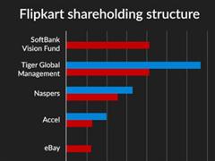 沃尔玛对印度电商巨头Flipkart投资额或升至100-120亿美元
