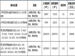 重庆主城4宗商业用地集中入市 总供应面积达42.5万�O