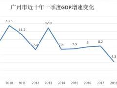 一季度广州GDP增速较去年同期下滑近一半 首次被天津超越