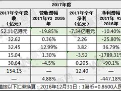 鞋履上市企业2017年年报:3家企业盈利 星期六上市九年首现亏损