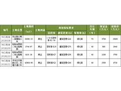 南京73.88亿挂牌8幅土地 江北新区2宗地起价达68.8亿